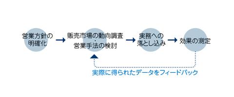 営業コンサルティングイメージ